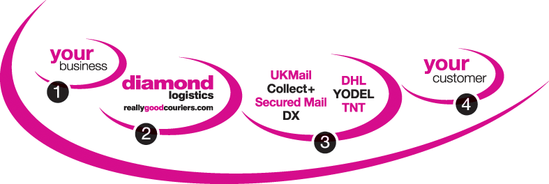 All of your parcel delivery needs across the UK and the rest of the World