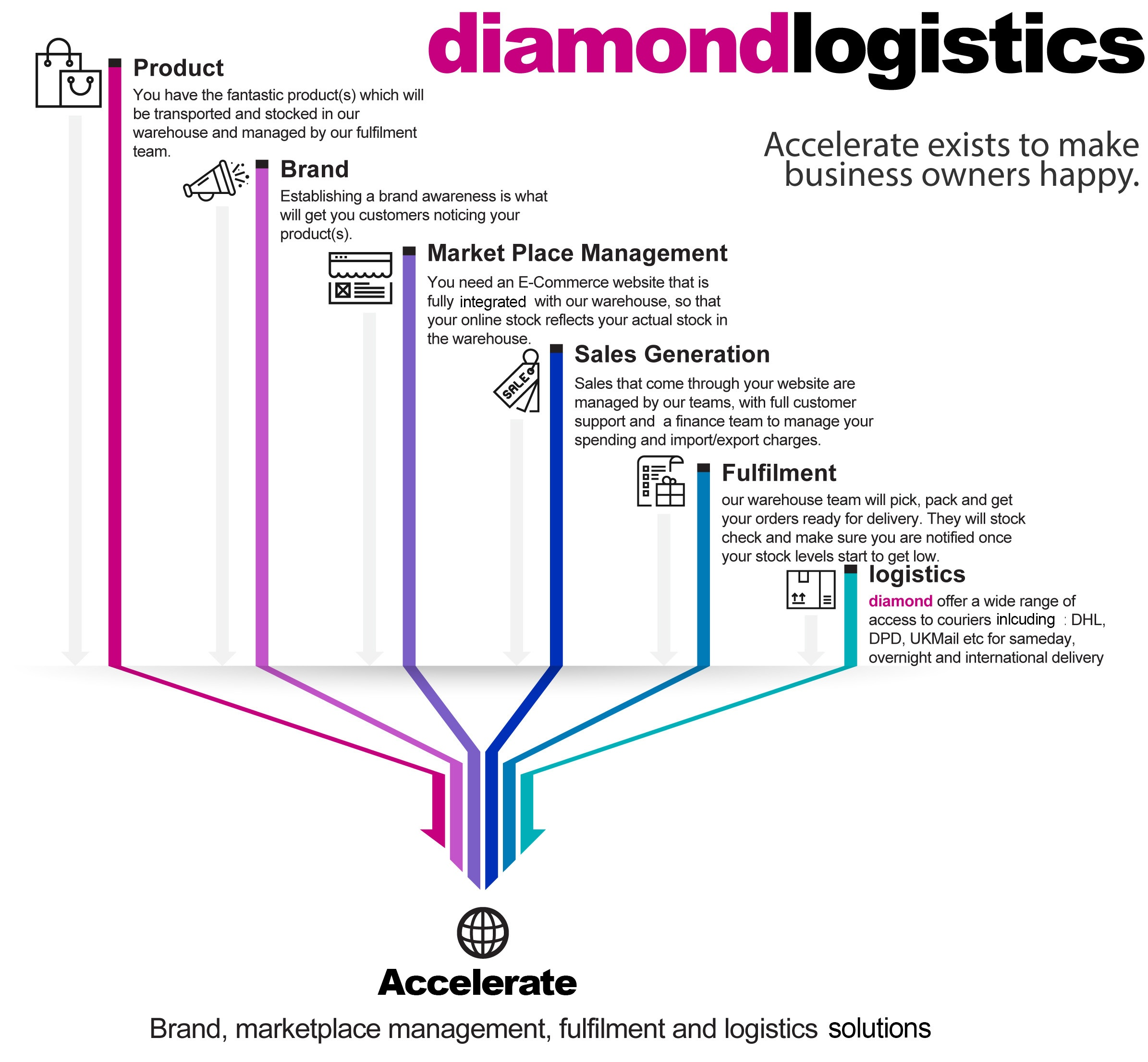 brand awareness, marketplace management, sales generation, fulfilment, logistics and your products all under one roof